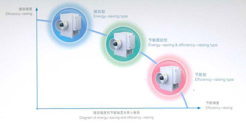 电雷竞技官网节能提效解决方案